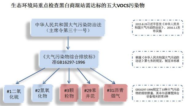 铁榔头机械黑白商混站产生五大VOCS污染物源头——五尘两烟两尾气