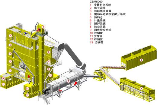 林泰阁CSM5000强制振动筛分型标准集装箱式沥青搅拌站