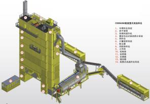 林泰阁CSM4000强制振动筛分型标准集装箱式沥青搅拌站